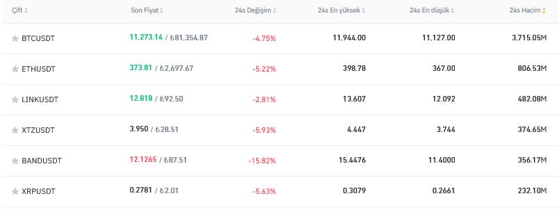Screenshot_2020-08-12-Bitcoin-Borsası-Kriptopara-Borsası-Binance BİTCOİN VE ALTCOİNLER DÜŞÜŞTE !!!