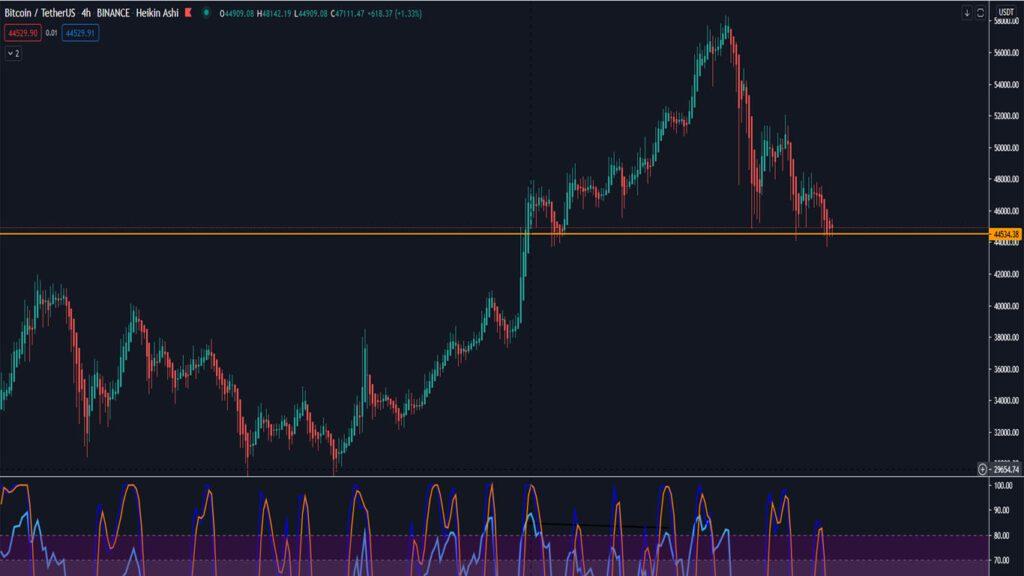 bitcoin44k-1024x576 Bitcoin satışı bitti mi? Devam mı edecek ?